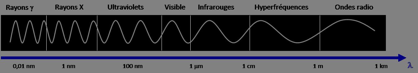 spectre des rayons x pdf