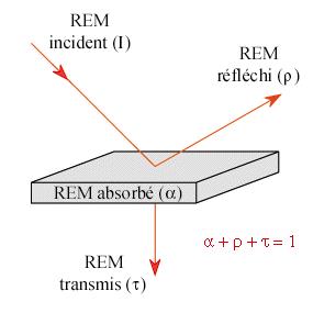 onde électromagnétique cours - https://e-cours.univ-paris1.fr/modules/uved/envcal/html/rayonnement/2-rayonnement-matiere/ressources/images/bilan%20radiatif.png